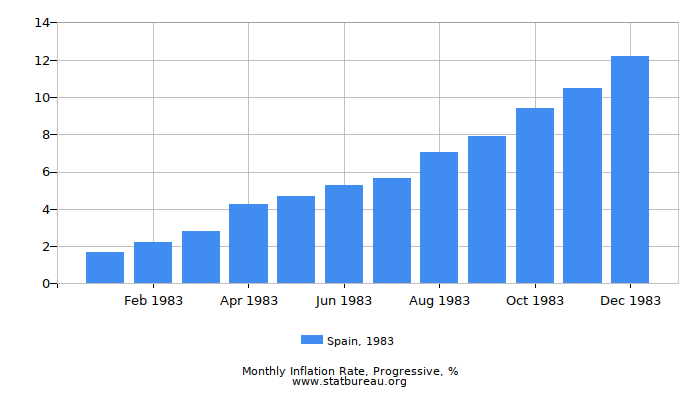 1983 Spain Progressive Inflation Rate
