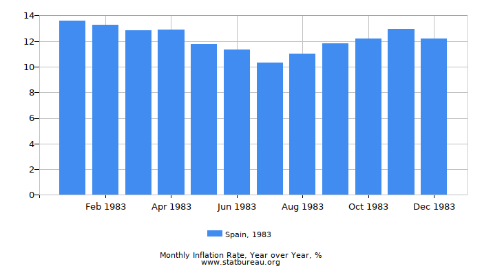 1983 Spain Inflation Rate: Year over Year