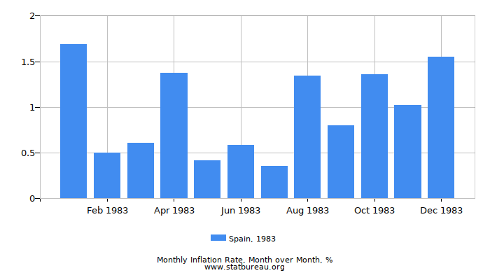 1983 Spain Inflation Rate: Month to Month