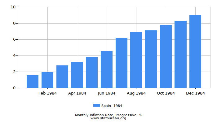 1984 Spain Progressive Inflation Rate