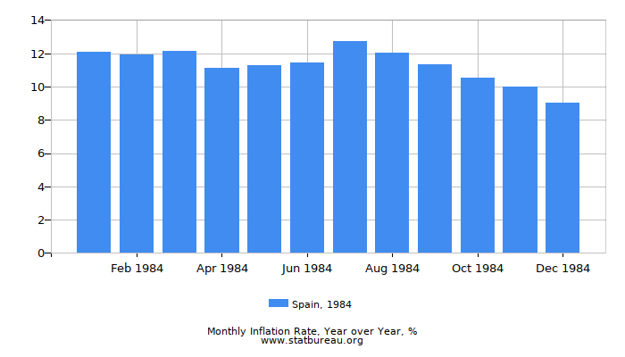 1984 Spain Inflation Rate: Year over Year