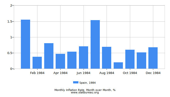 1984 Spain Inflation Rate: Month to Month