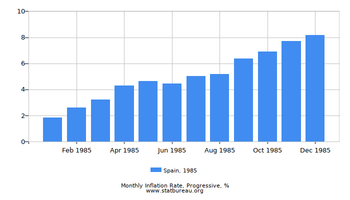 1985 Spain Progressive Inflation Rate