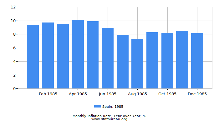 1985 Spain Inflation Rate: Year over Year