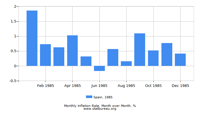 1985 Spain Inflation Rate: Month to Month
