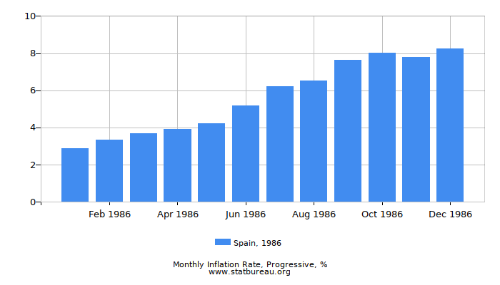 1986 Spain Progressive Inflation Rate