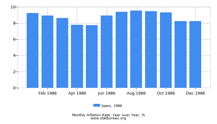 1986 Spain Inflation Rate: Year over Year