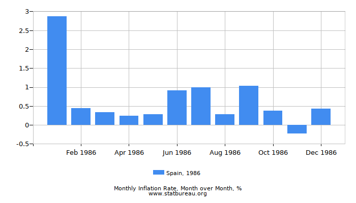 1986 Spain Inflation Rate: Month to Month
