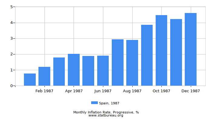 1987 Spain Progressive Inflation Rate