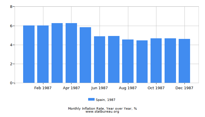 1987 Spain Inflation Rate: Year over Year
