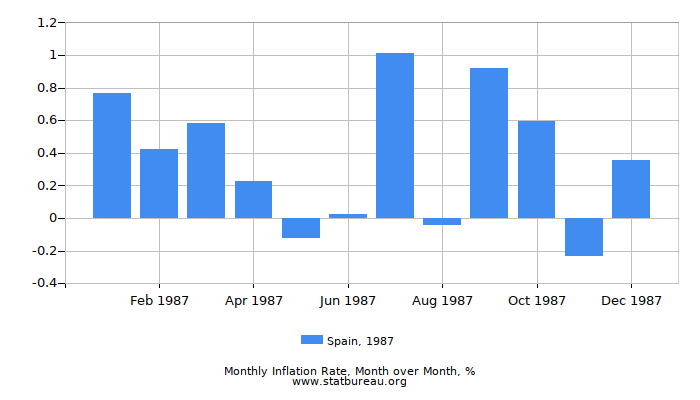 1987 Spain Inflation Rate: Month to Month