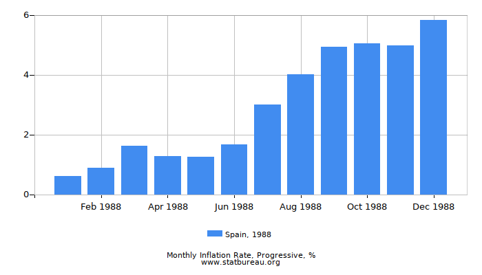 1988 Spain Progressive Inflation Rate