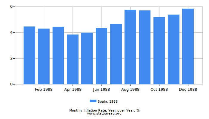 1988 Spain Inflation Rate: Year over Year