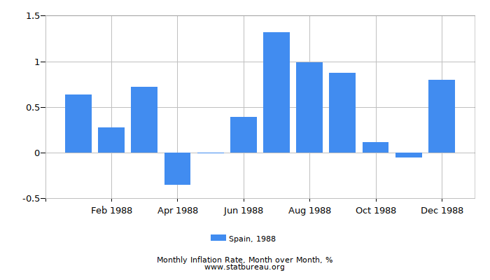 1988 Spain Inflation Rate: Month to Month