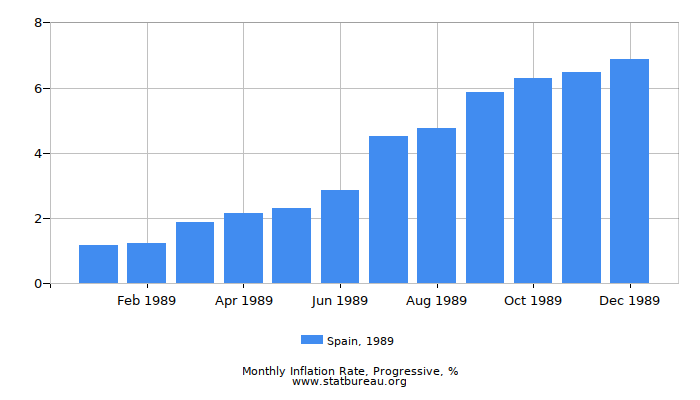 1989 Spain Progressive Inflation Rate