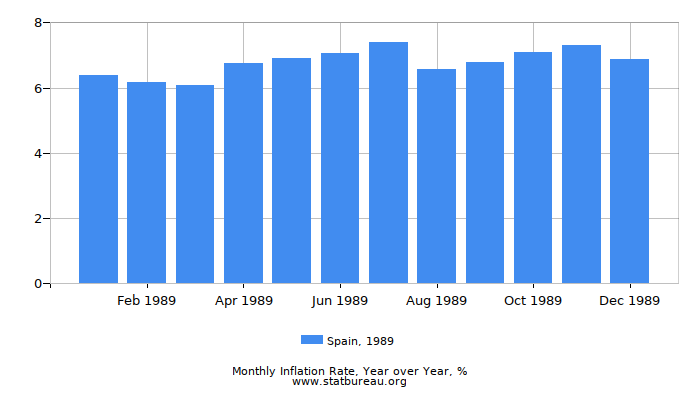 1989 Spain Inflation Rate: Year over Year
