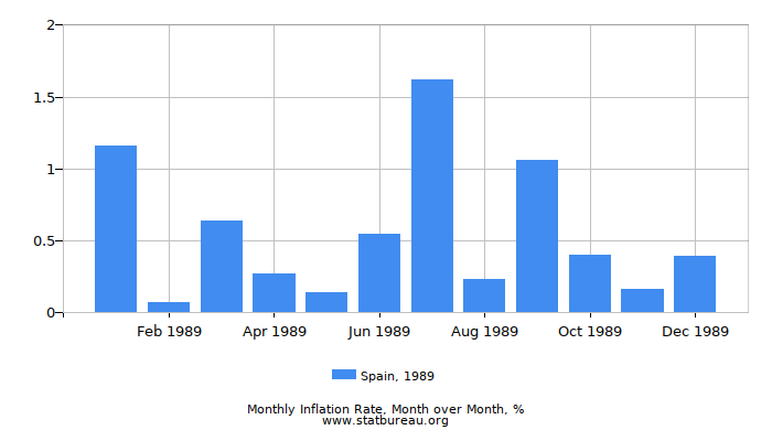 1989 Spain Inflation Rate: Month to Month