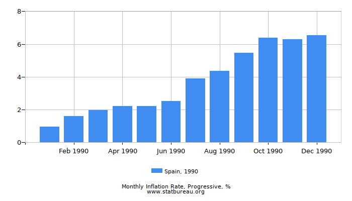 1990 Spain Progressive Inflation Rate