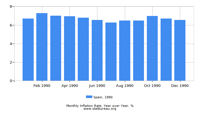 1990 Spain Inflation Rate: Year over Year