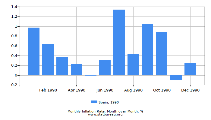 1990 Spain Inflation Rate: Month to Month