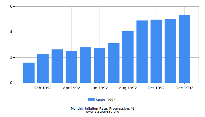 1992 Spain Progressive Inflation Rate