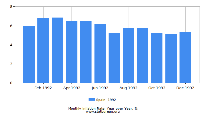 1992 Spain Inflation Rate: Year over Year