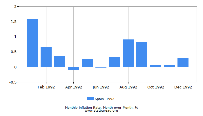 1992 Spain Inflation Rate: Month to Month