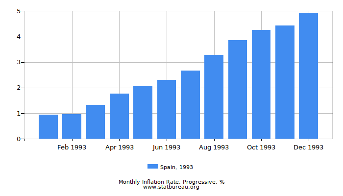 1993 Spain Progressive Inflation Rate