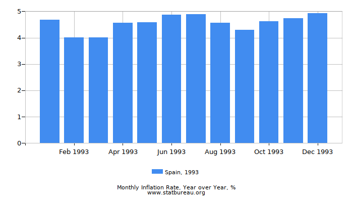 1993 Spain Inflation Rate: Year over Year