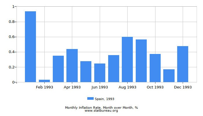 1993 Spain Inflation Rate: Month to Month