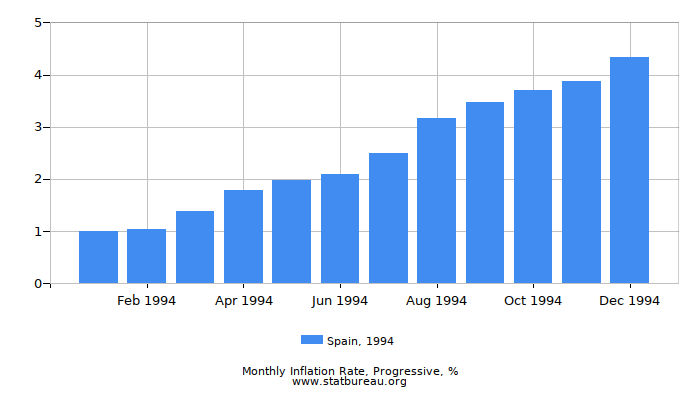 1994 Spain Progressive Inflation Rate