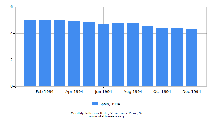 1994 Spain Inflation Rate: Year over Year