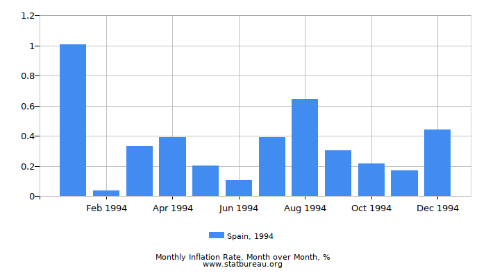 1994 Spain Inflation Rate: Month to Month