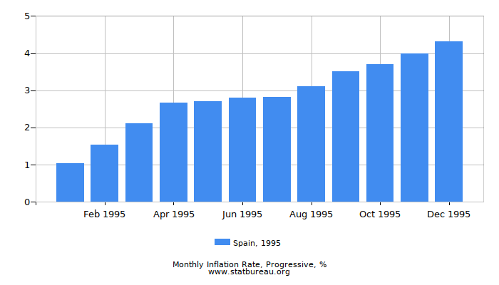 1995 Spain Progressive Inflation Rate