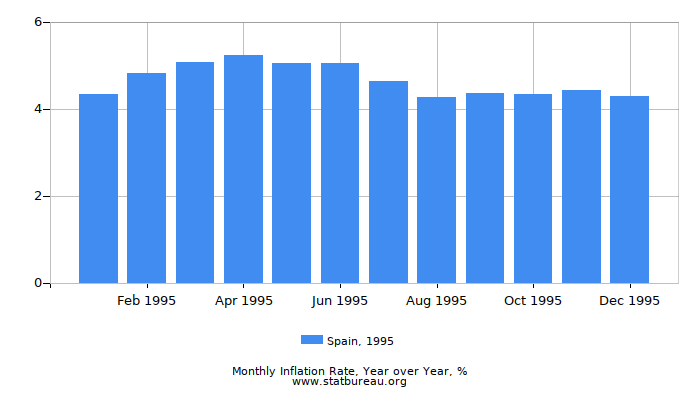 1995 Spain Inflation Rate: Year over Year