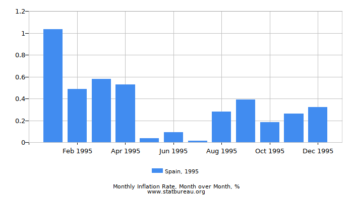 1995 Spain Inflation Rate: Month to Month