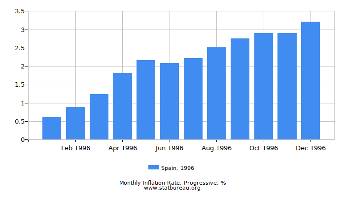 1996 Spain Progressive Inflation Rate