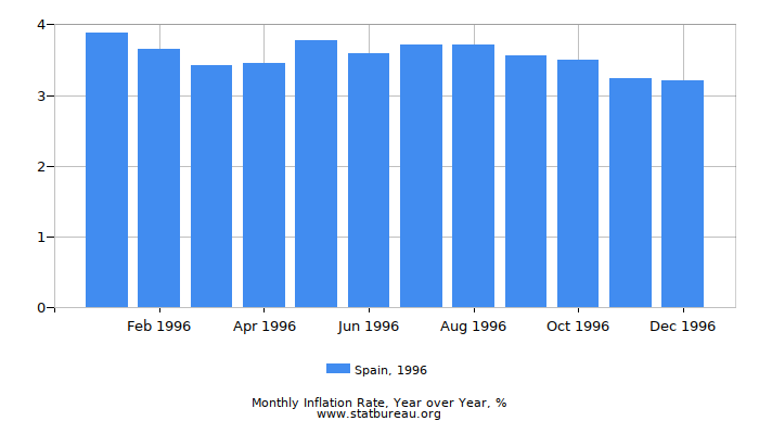 1996 Spain Inflation Rate: Year over Year