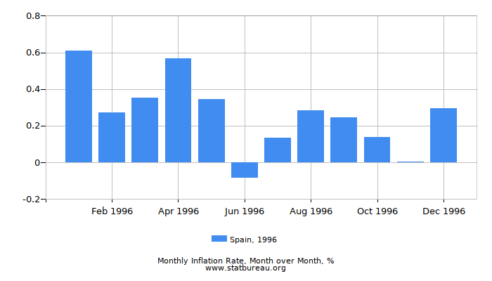 1996 Spain Inflation Rate: Month to Month
