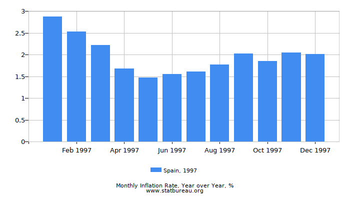 1997 Spain Inflation Rate: Year over Year