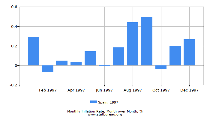 1997 Spain Inflation Rate: Month to Month