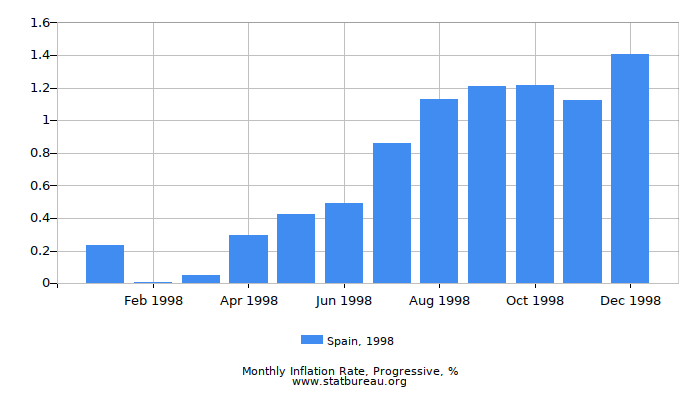1998 Spain Progressive Inflation Rate