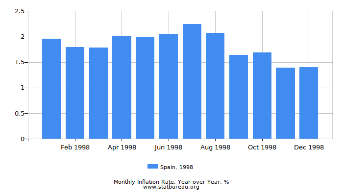 1998 Spain Inflation Rate: Year over Year