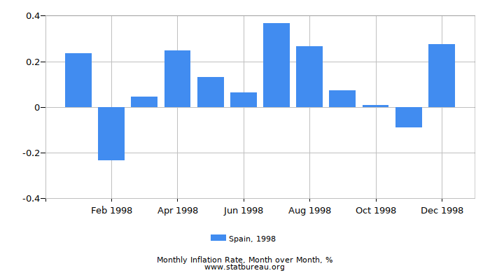 1998 Spain Inflation Rate: Month to Month
