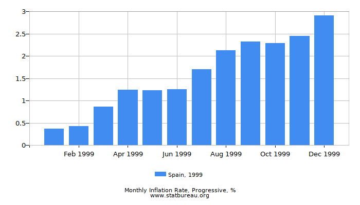 1999 Spain Progressive Inflation Rate