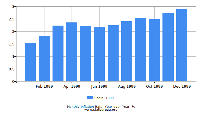 1999 Spain Inflation Rate: Year over Year