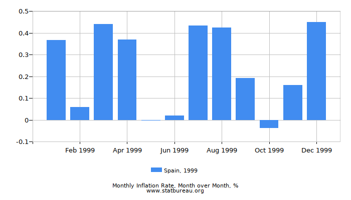 1999 Spain Inflation Rate: Month to Month