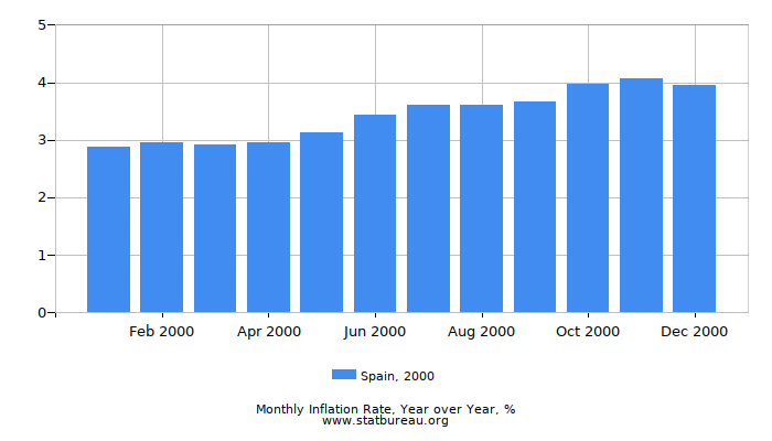 2000 Spain Inflation Rate: Year over Year