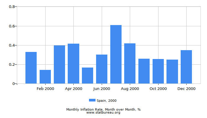 2000 Spain Inflation Rate: Month to Month