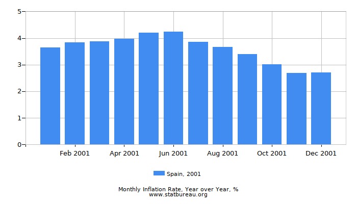 2001 Spain Inflation Rate: Year over Year